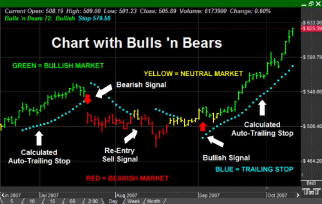 What Tradeing With the Bulls 'n Bears looks like