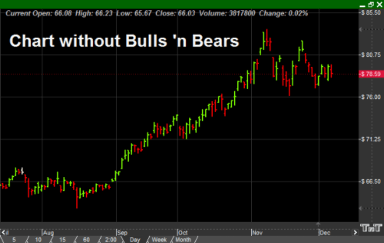 Chart without the Bulls 'n Bears