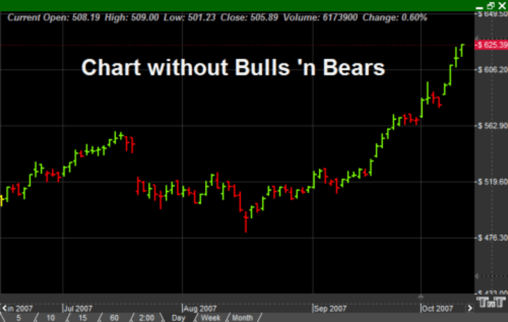 What Trading Without Bulls 'n Bears looks like