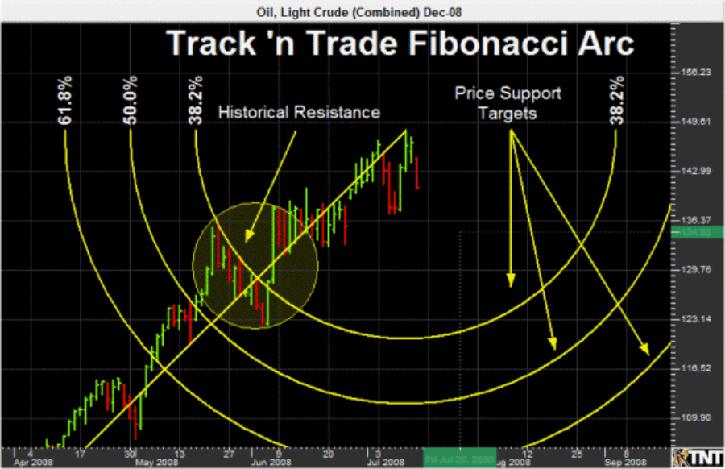 Fibonacci forex software mfs investment management locations of dmv