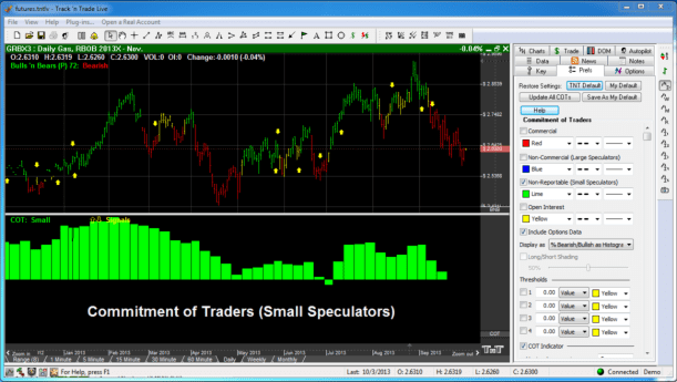 Commitment of Traders Small Speculators In Green